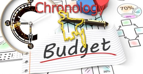 Chronology of national budgets
