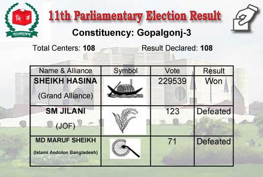Sheikh Hasina elected from Gopalganj-3