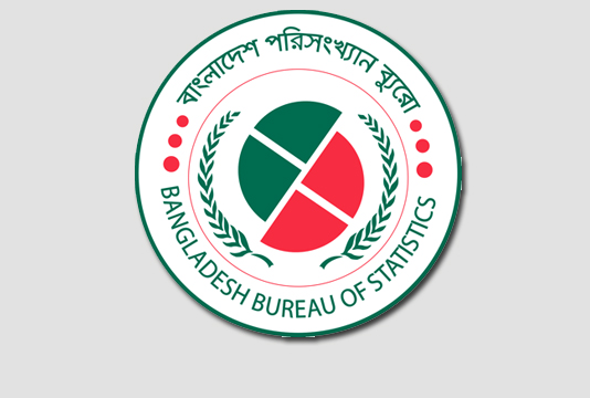 Poverty rate comes down at 21.8pc in 2018: BBS